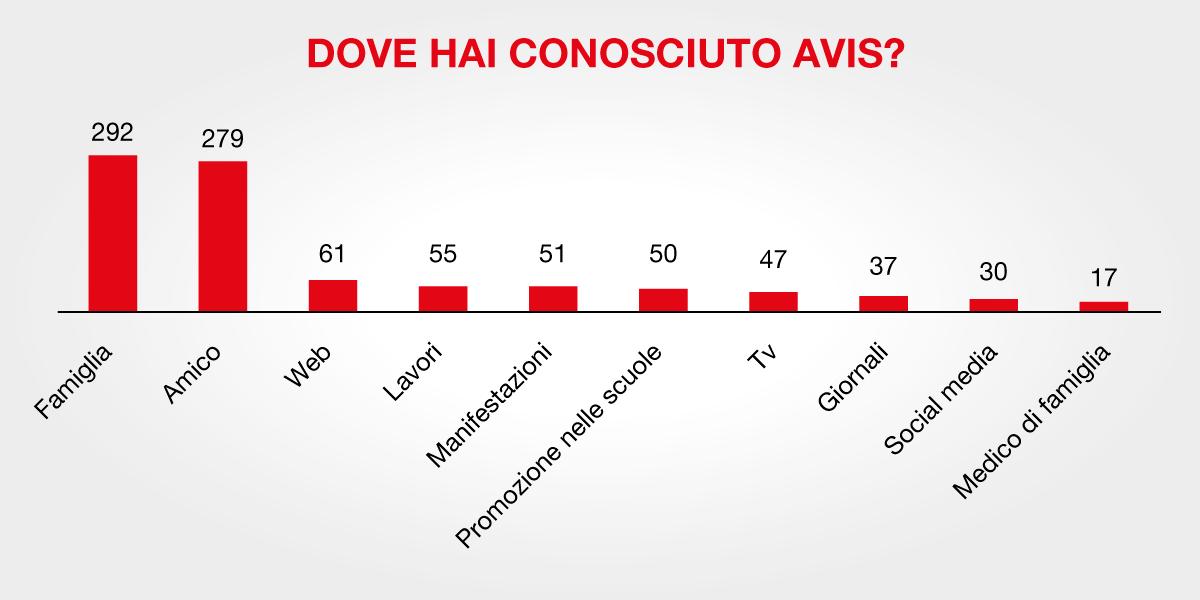 I risultati del nostro sondaggio: come si diventa donatori?