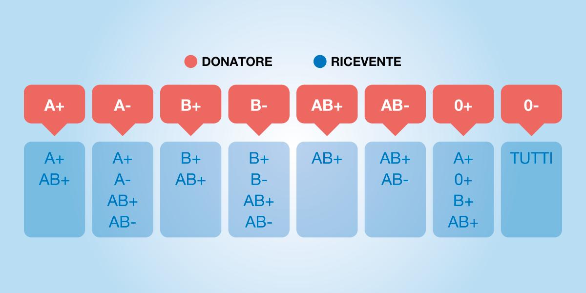 La trasfusione e i gruppi sanguigni